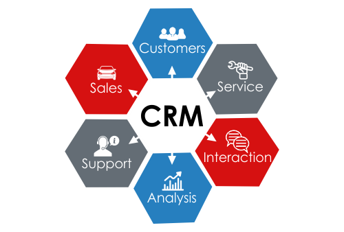 CRM Software for Automobile