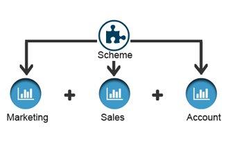 Scheme Management