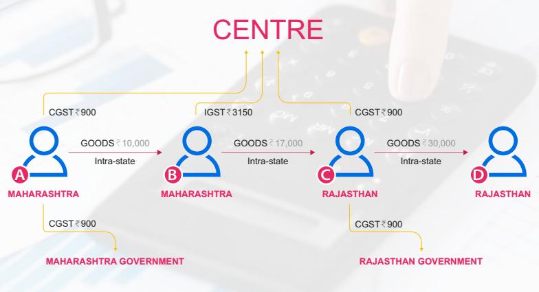 gst structure explained